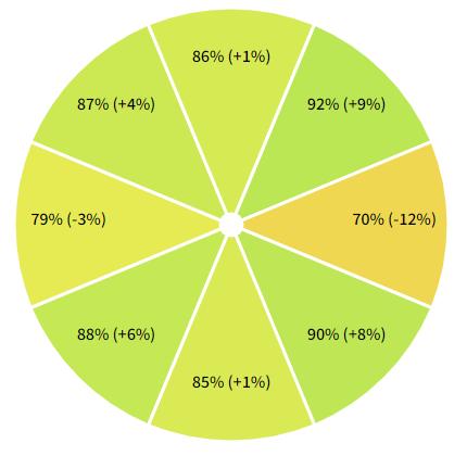 Octant Chart