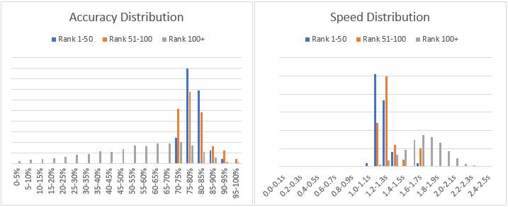multi charts