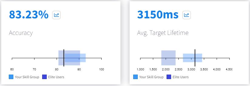 Skill Percentile Comparisons