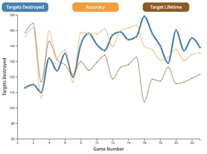 Skill Performance Charts