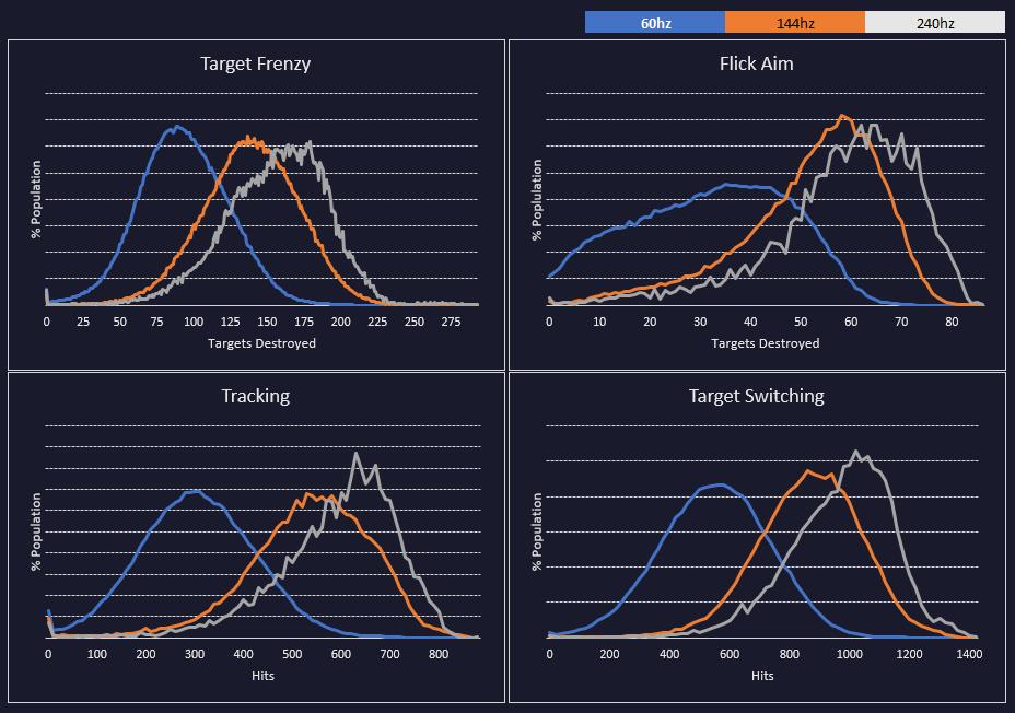 FPS Performance Distribution