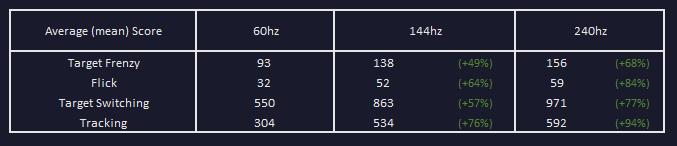 FPS Performance Summary