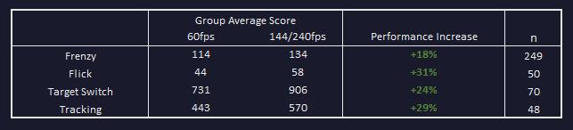User Level Performance Summary