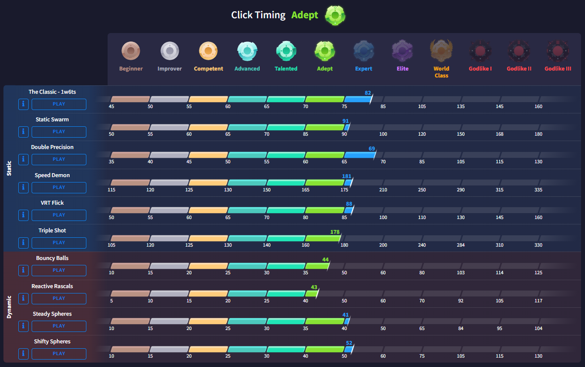 Click Timing Benchmarks