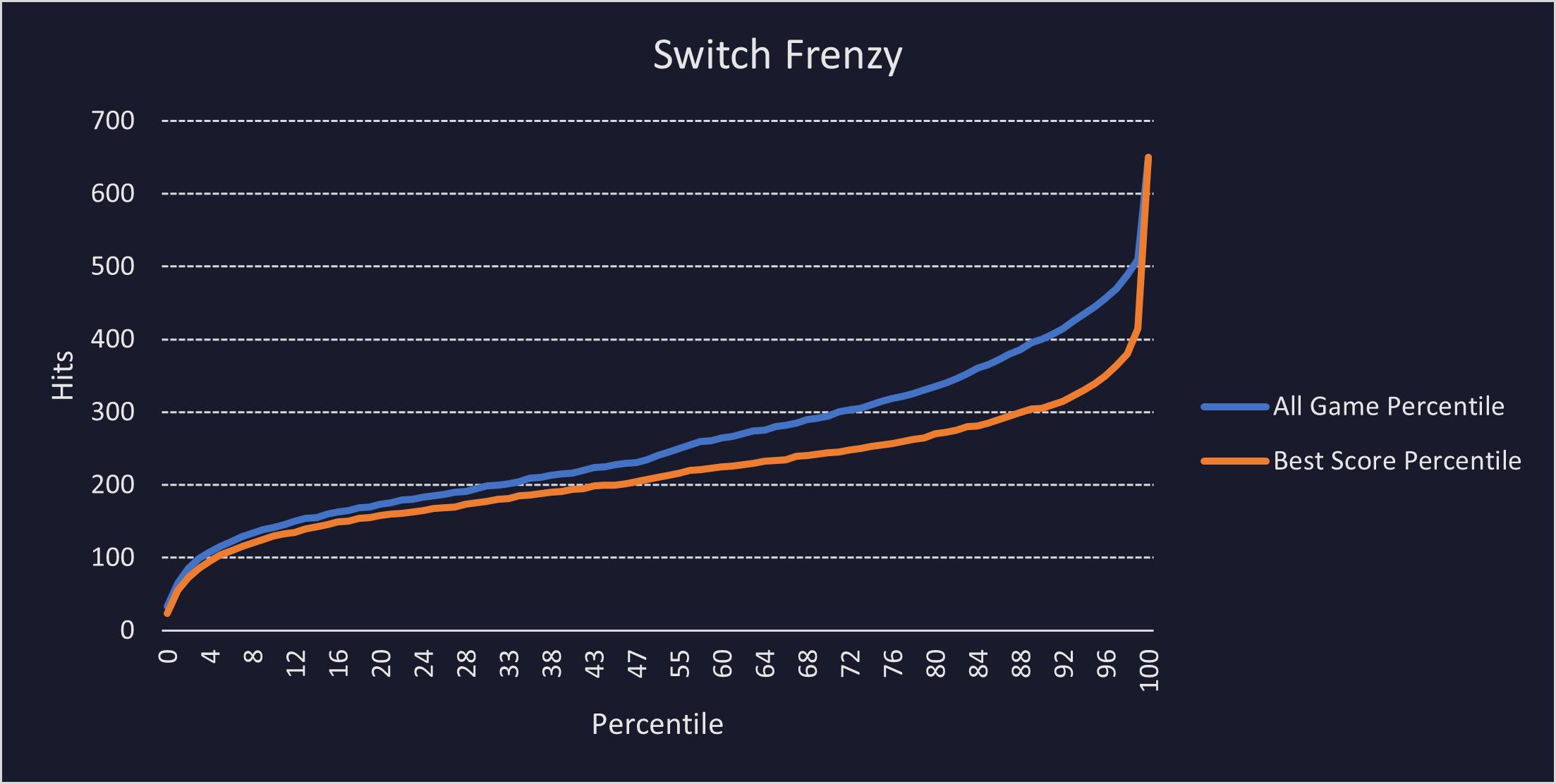 Switch Frenzy